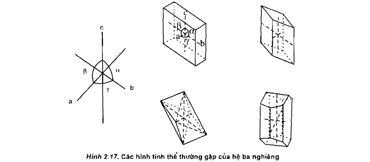 hình tinh thể thường gặp của hệ ba nghiêng