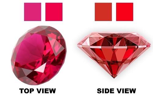 đặc tính đa sắc của đá quý ruby