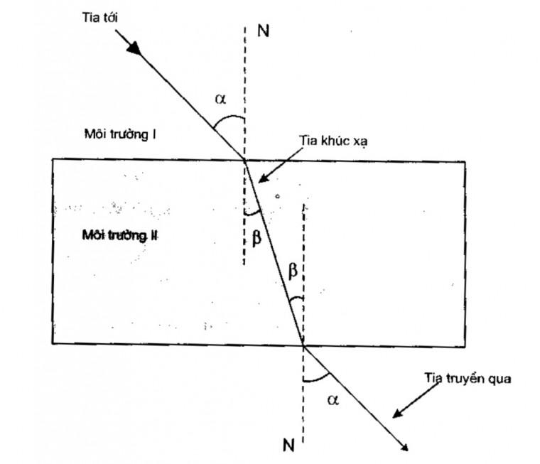 chiết suất, ánh, sự tán sắc chiết suất và phổ hấp thụ