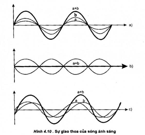 Sự giao thoa của sóng ánh sáng