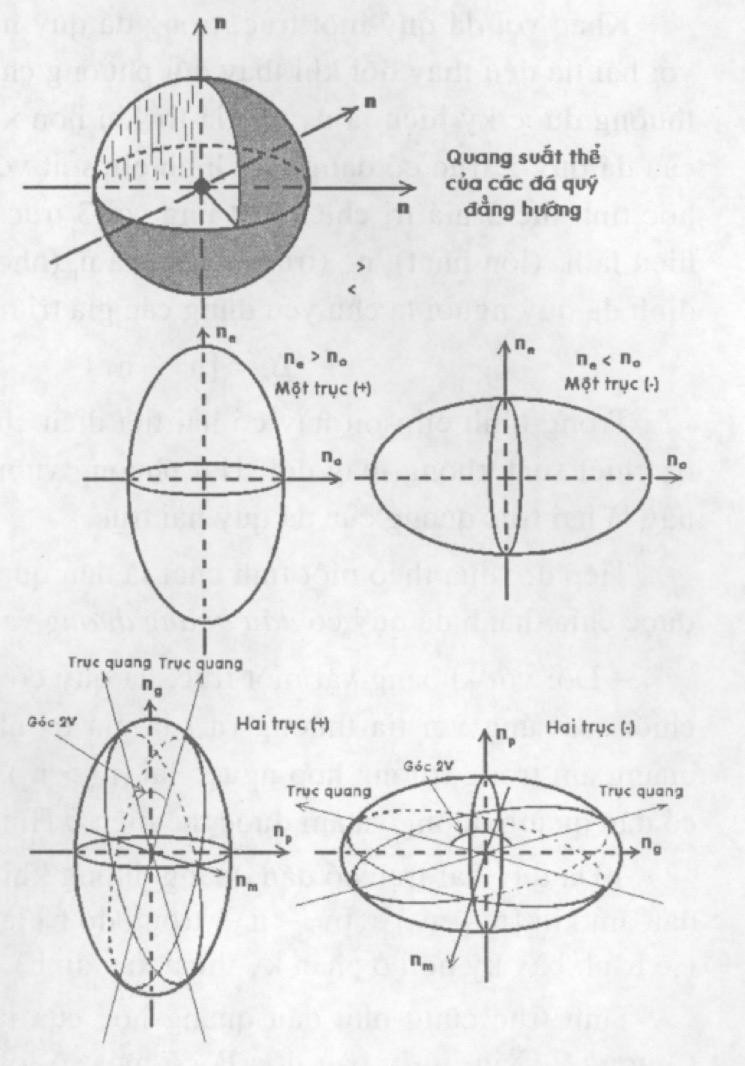 Mặt quang suất của đá quý