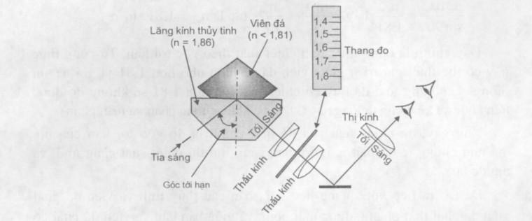 Đường đi của ánh sáng trong khúc xạ kế góc tới hạn