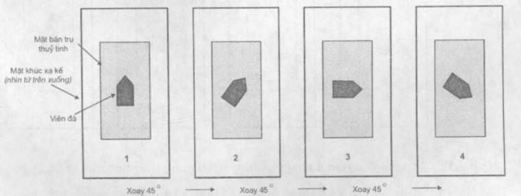Các vị trí của viên đá một trục trên mặt bán trụ thủy tinh của khúc xạ kế