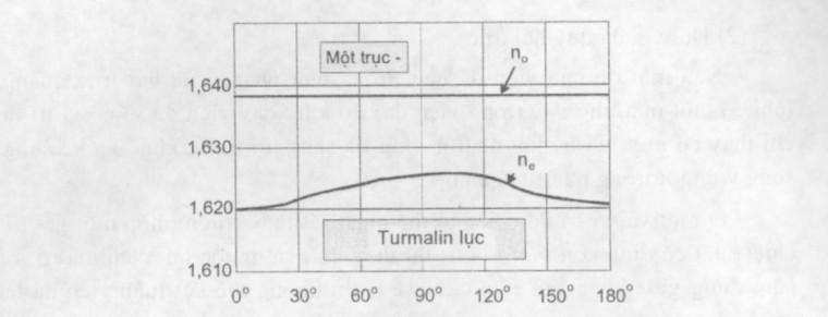Đồ thị biểu diễn sự thay đổi của chiết suất theo góc quay của viên đá một trục
