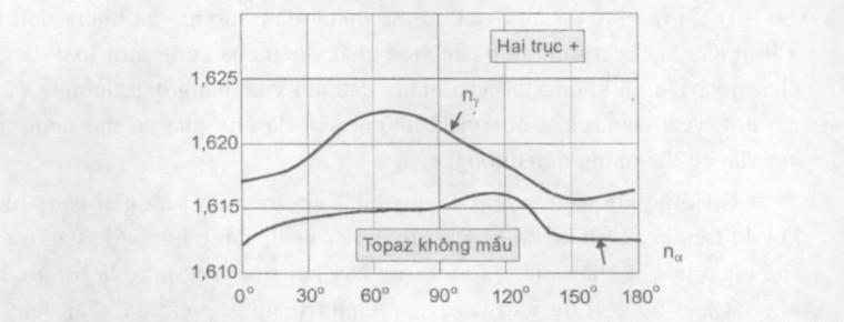 Đồ thị biểu diễn sự thay đổi của chiết suất theo góc quay của viên đá hai trục