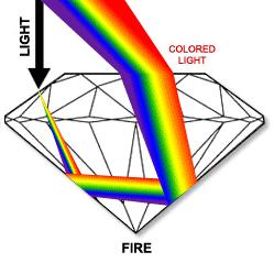 hiện tượng quang học đá quý